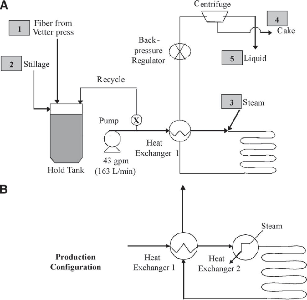 medium resolution of process flow diagram a process configuration with heat supplied