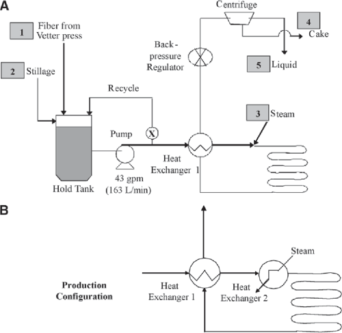 small resolution of process flow diagram a process configuration with heat supplied