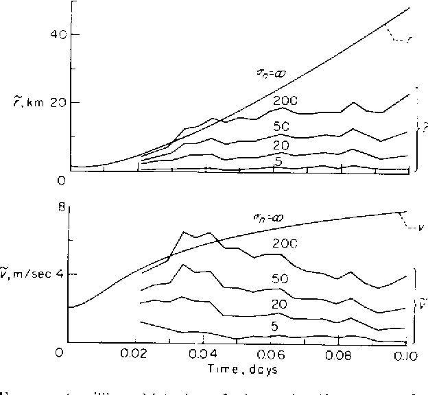 Figure 5 from APPLICATION OF STATISTICAL FILTER THEORY TO