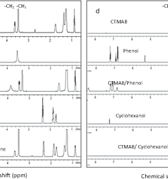 fig 2 a 1h nmr pattern of ctmab 1 naphthyamine [ 1206 x 674 Pixel ]