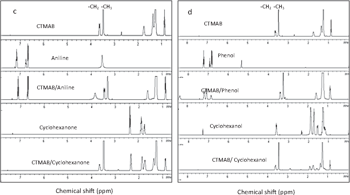 hight resolution of fig 2 a 1h nmr pattern of ctmab 1 naphthyamine
