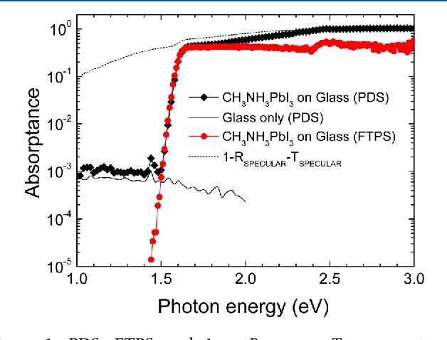 Figure 1 from Organometallic Halide Perovskites: Sharp