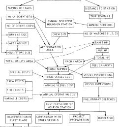 block diagram for research vessel model [ 1136 x 1292 Pixel ]
