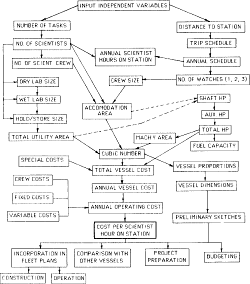 small resolution of block diagram for research vessel model