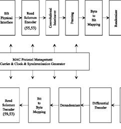 figure 4 conceptual block diagram for the oob head end transceiver [ 1246 x 686 Pixel ]