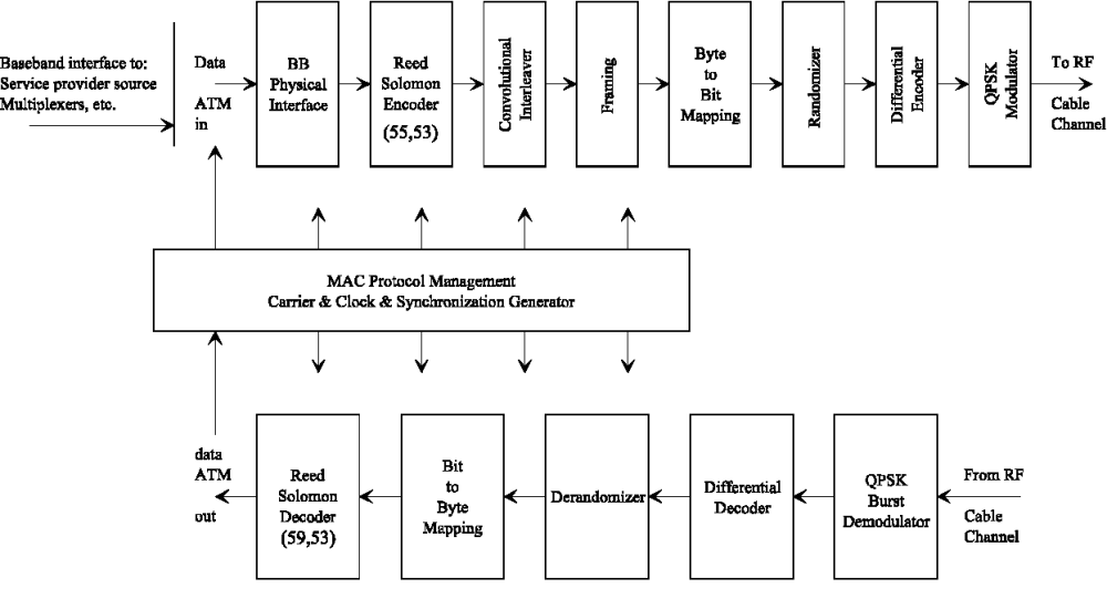 medium resolution of figure 4 conceptual block diagram for the oob head end transceiver