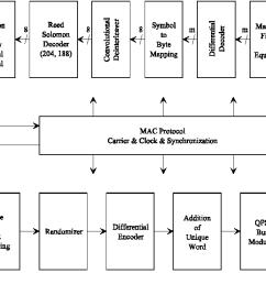figure 5 conceptual block diagram for the ib niu transceiver [ 1224 x 676 Pixel ]