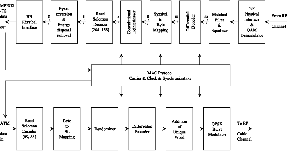 medium resolution of figure 5 conceptual block diagram for the ib niu transceiver