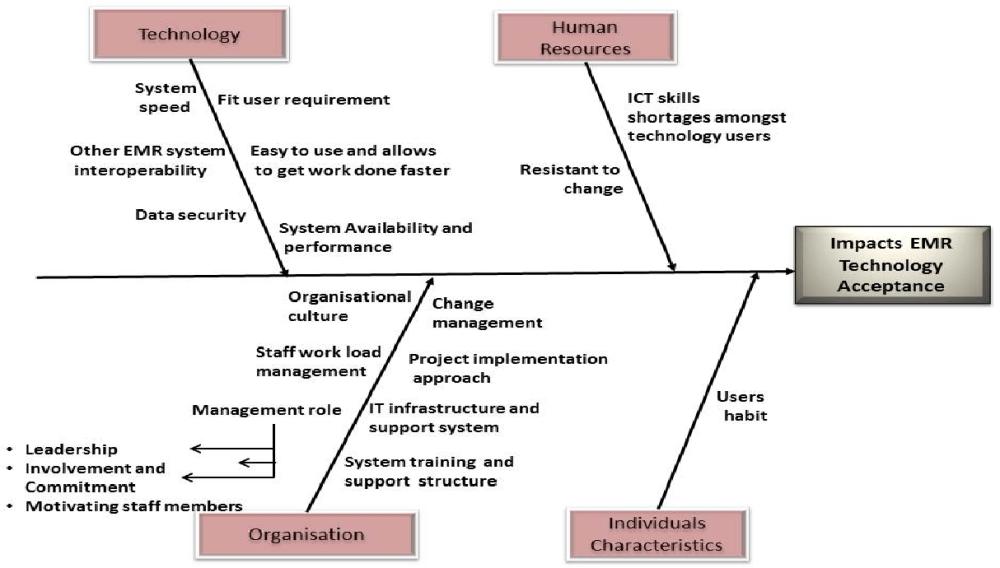 medium resolution of figure 2 fish bone diagram source own research