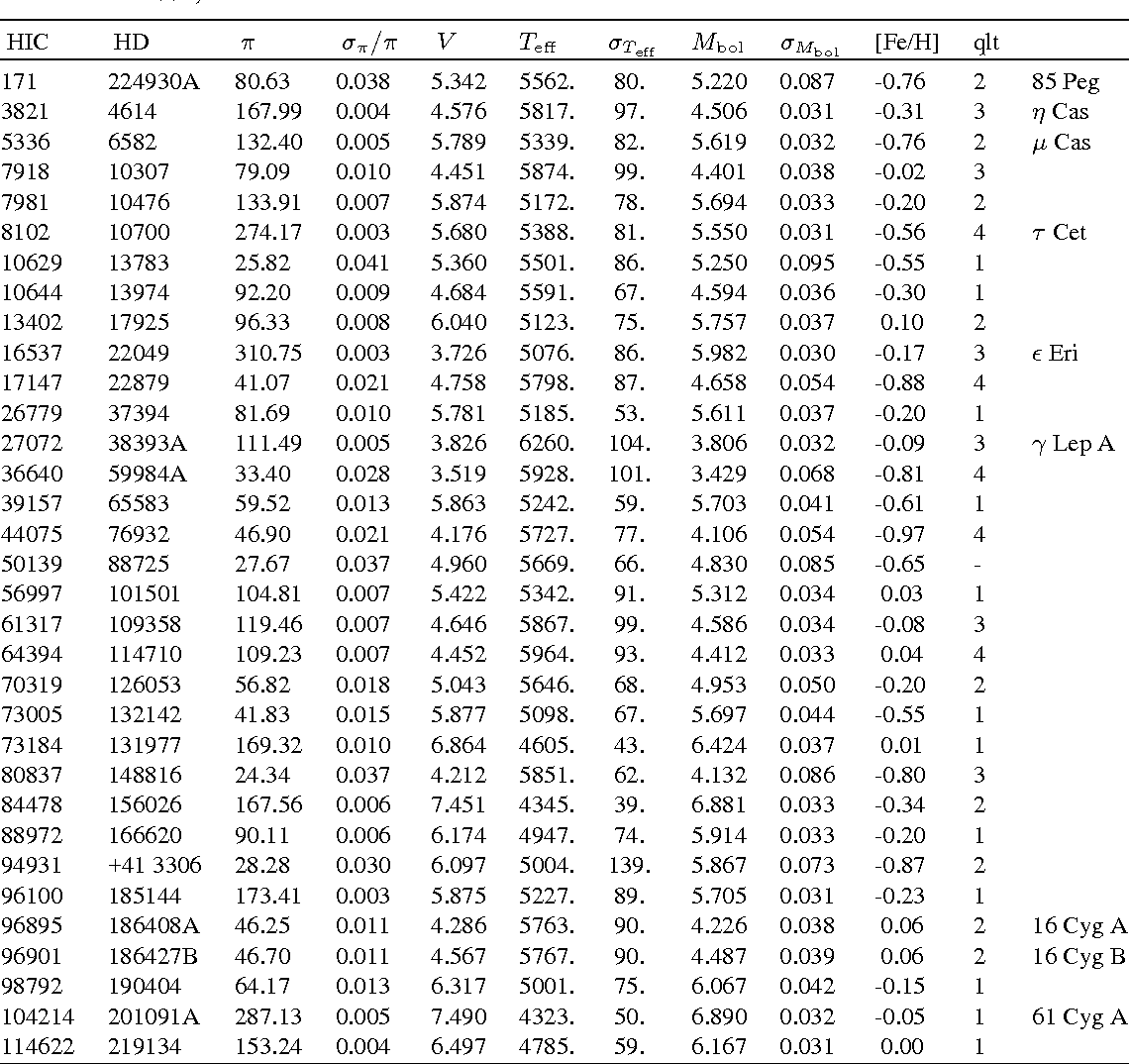 hight resolution of table 1