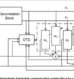 figure 1 block diagram of the overall stereophonic hands free communication system the echo [ 1340 x 608 Pixel ]