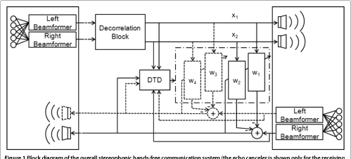 small resolution of figure 1 block diagram of the overall stereophonic hands free communication system the echo
