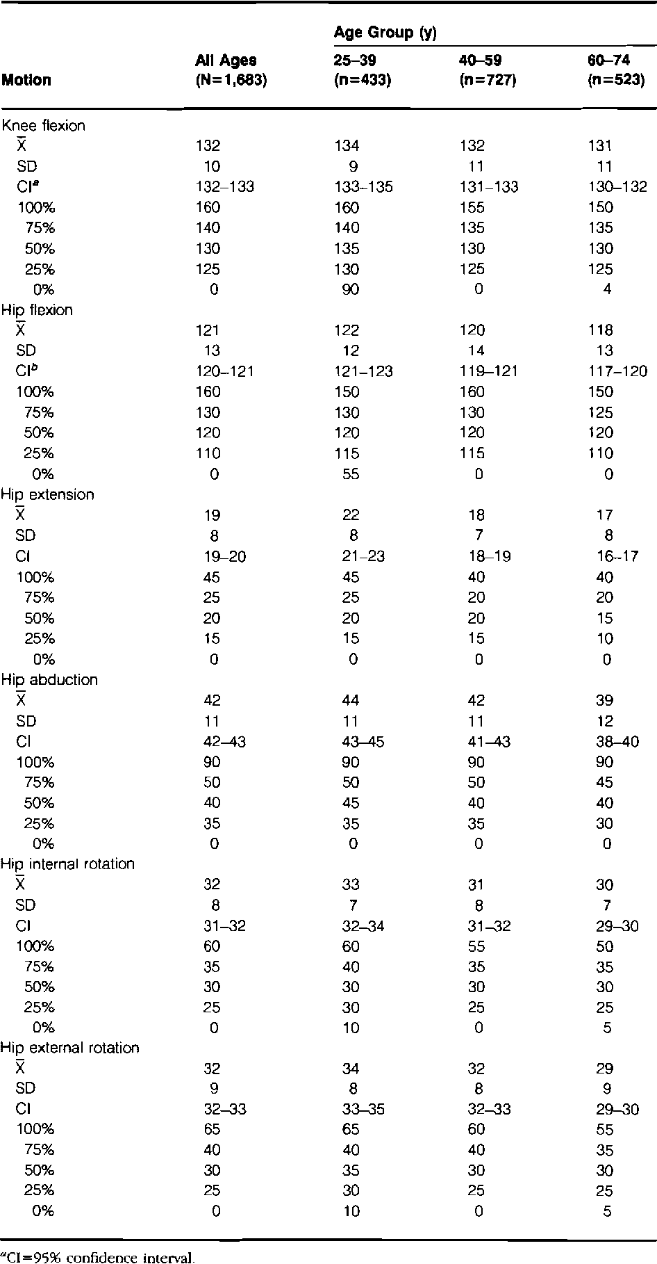 Table 3 from Normal hip and knee active range of motion