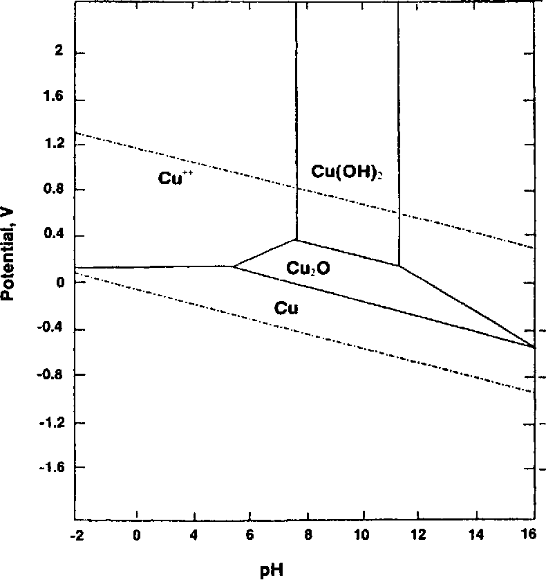 Figure 12.1 from Fundamental Aspects of Electroless Copper