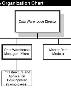 Figure the data warehouse organization chart also from continental airlines flies high with real time rh semanticscholar