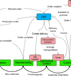 figure 1 simplified order to cash process provided by dow chemical [ 1202 x 832 Pixel ]