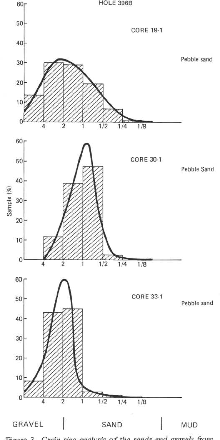 medium resolution of grain size analysis of the sands and gravels from cores 19 30