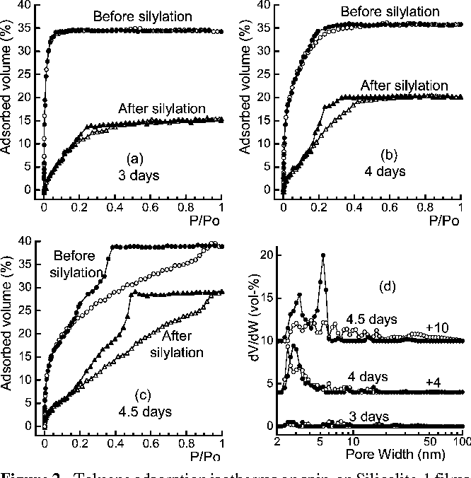 Figure 2 from Reaction of trimethylchlorosilane in spin-on