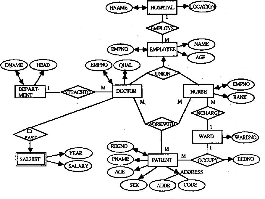 Sql Er Diagram Tool