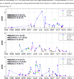 10 is the time series comparison of aatsr aod with carsnet aod over the [ 1094 x 996 Pixel ]