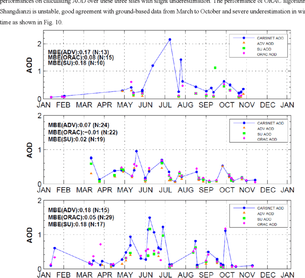 medium resolution of 10 is the time series comparison of aatsr aod with carsnet aod over the