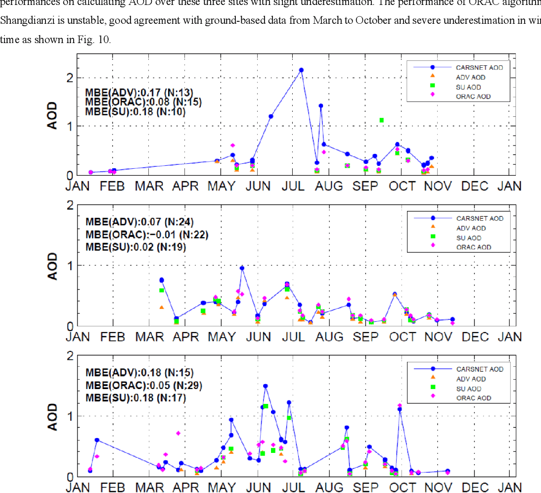 hight resolution of 10 is the time series comparison of aatsr aod with carsnet aod over the