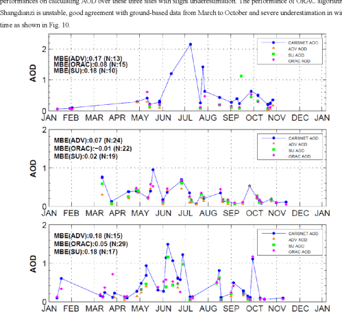 small resolution of 10 is the time series comparison of aatsr aod with carsnet aod over the