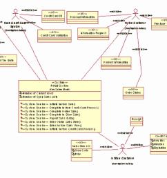 figure 3 a retail system context diagram click to enlarge [ 1142 x 954 Pixel ]