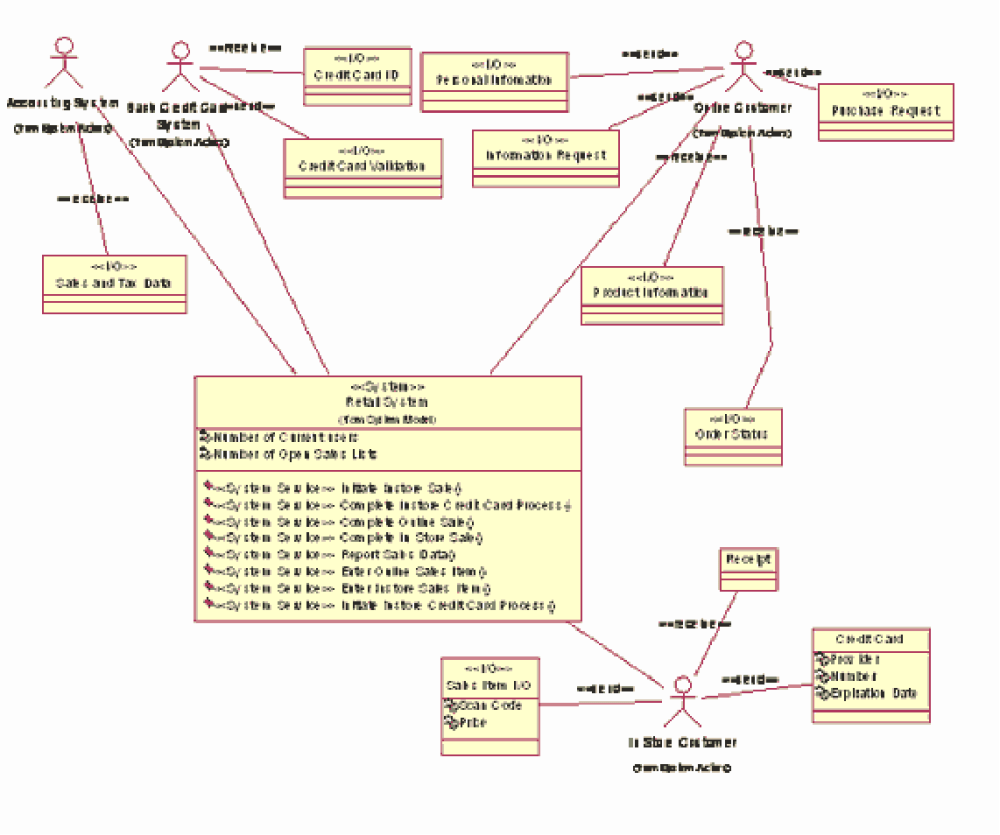 medium resolution of figure 3 a retail system context diagram click to enlarge