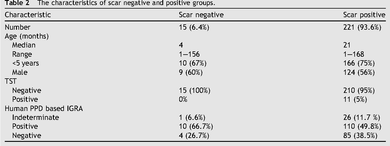 Table 2 from Comparison of Tuberculin Skin Test result and