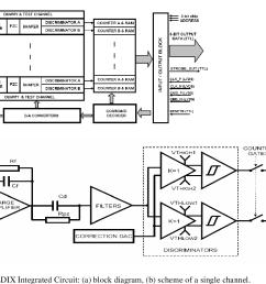 the dedix integrated circuit a block diagram  [ 1130 x 748 Pixel ]