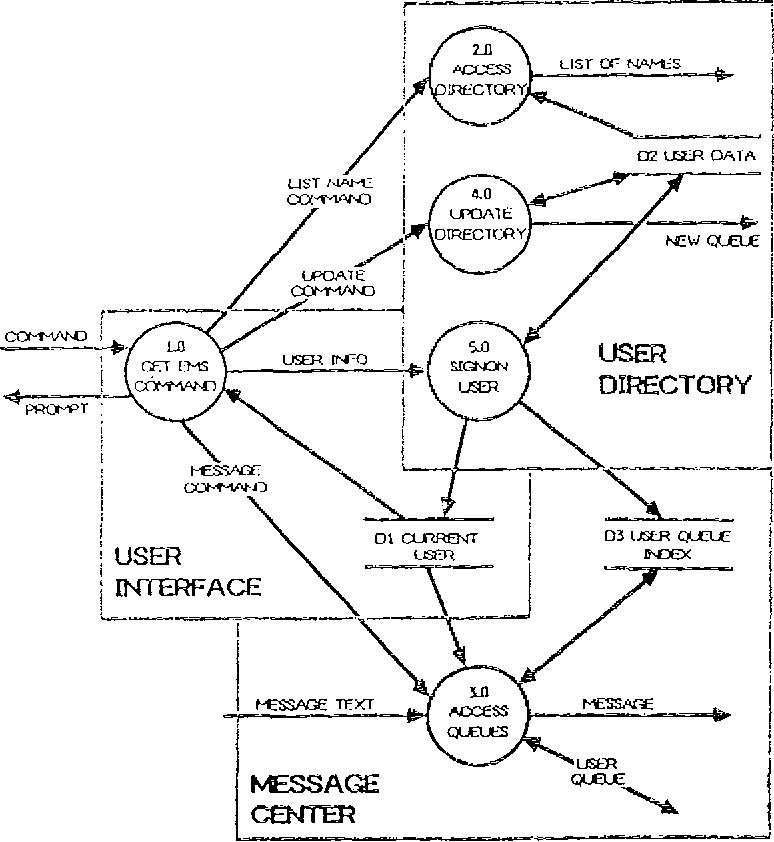 Software Development Data Flow Diagram