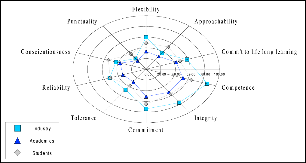 Figure 4 from The essential skills and attributes of an
