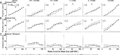 small resolution of fig 3 average firing rate and facilitation se as a