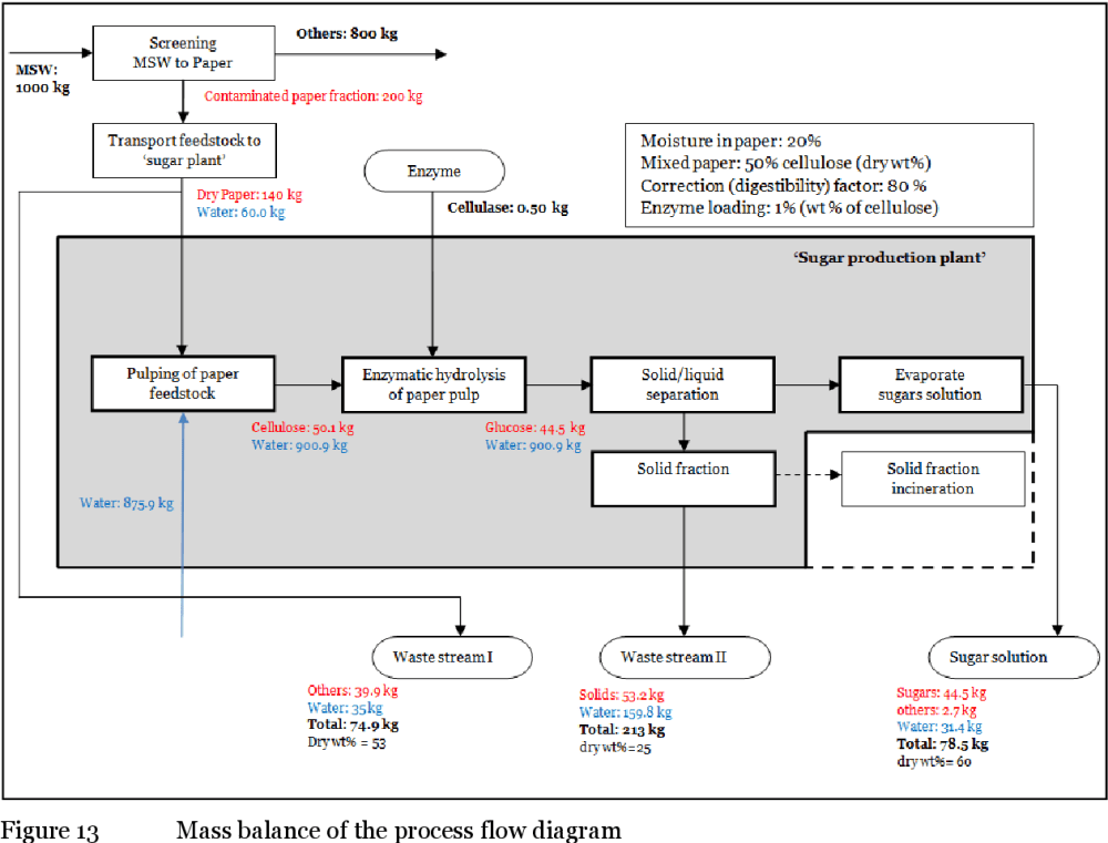 medium resolution of figure 13 mass balance of the process flow diagram