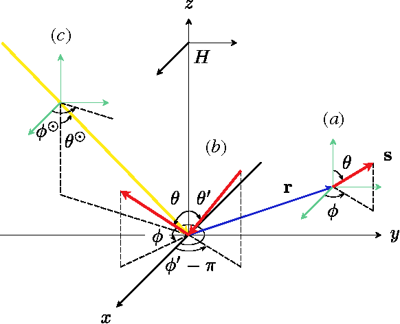 Figure 3 from A New Computational Framework for