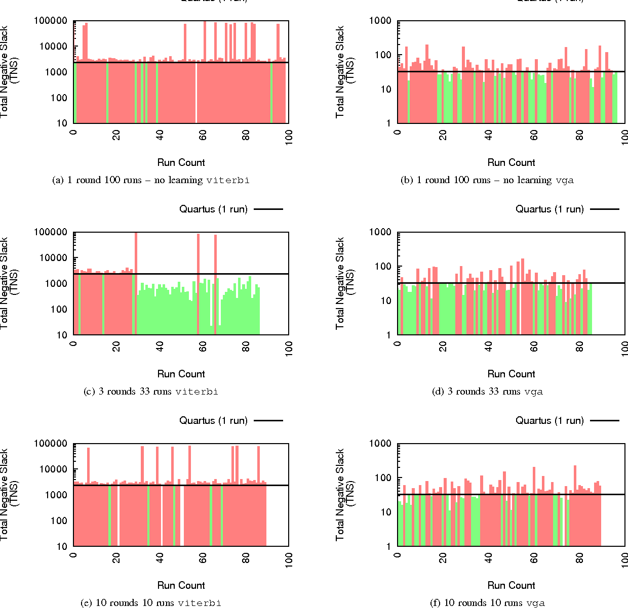 hight resolution of 6 evolution of timing scores tns for intime driven optimization