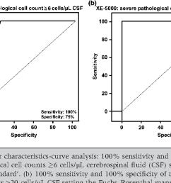 figure 1 a receiver operator characteristics curve analysis 100 sensitivity [ 1256 x 634 Pixel ]
