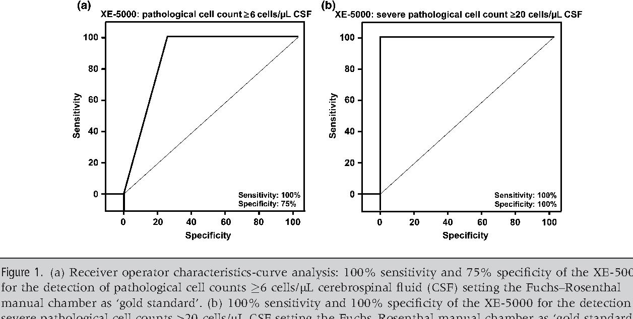 hight resolution of figure 1 a receiver operator characteristics curve analysis 100 sensitivity