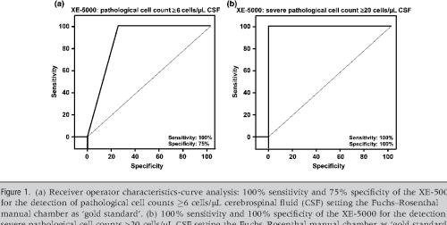 small resolution of figure 1 a receiver operator characteristics curve analysis 100 sensitivity