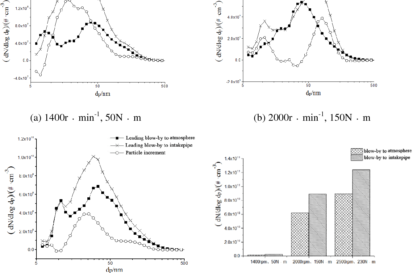 Figure 4 From Effect Of Crankcase Blow By On Particle