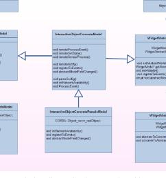 figure 5 19 diagramme de classe illustrant l impl mentation du mod le concret dans l architecture [ 1258 x 864 Pixel ]