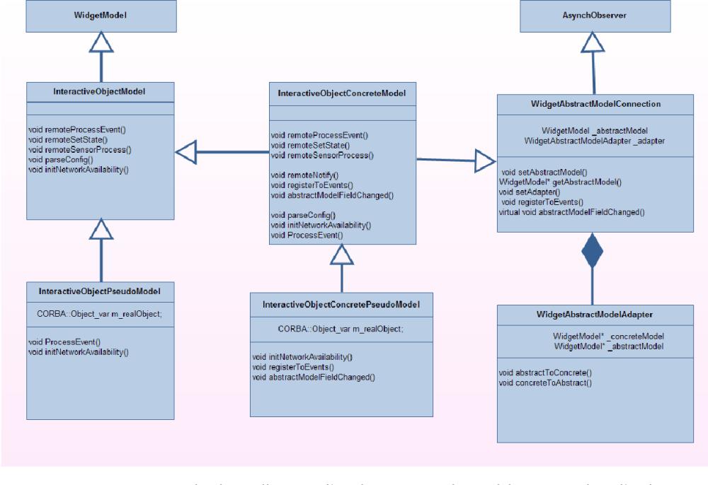 medium resolution of figure 5 19 diagramme de classe illustrant l impl mentation du mod le concret dans l architecture