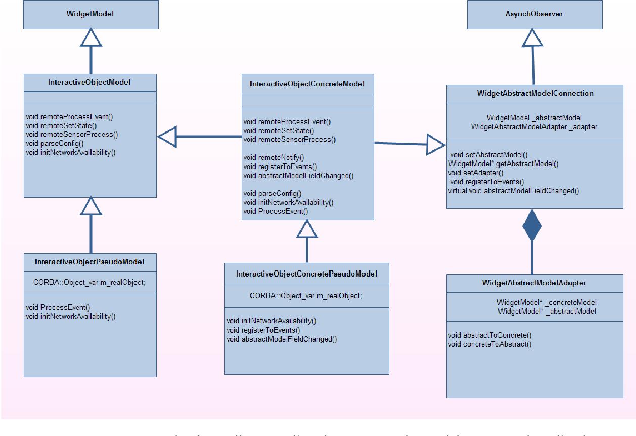 hight resolution of figure 5 19 diagramme de classe illustrant l impl mentation du mod le concret dans l architecture