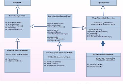 small resolution of figure 5 19 diagramme de classe illustrant l impl mentation du mod le concret dans l architecture