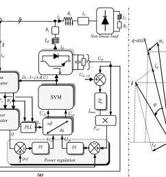 block scheme of virtual flux based dpc svm for saf  [ 1312 x 758 Pixel ]