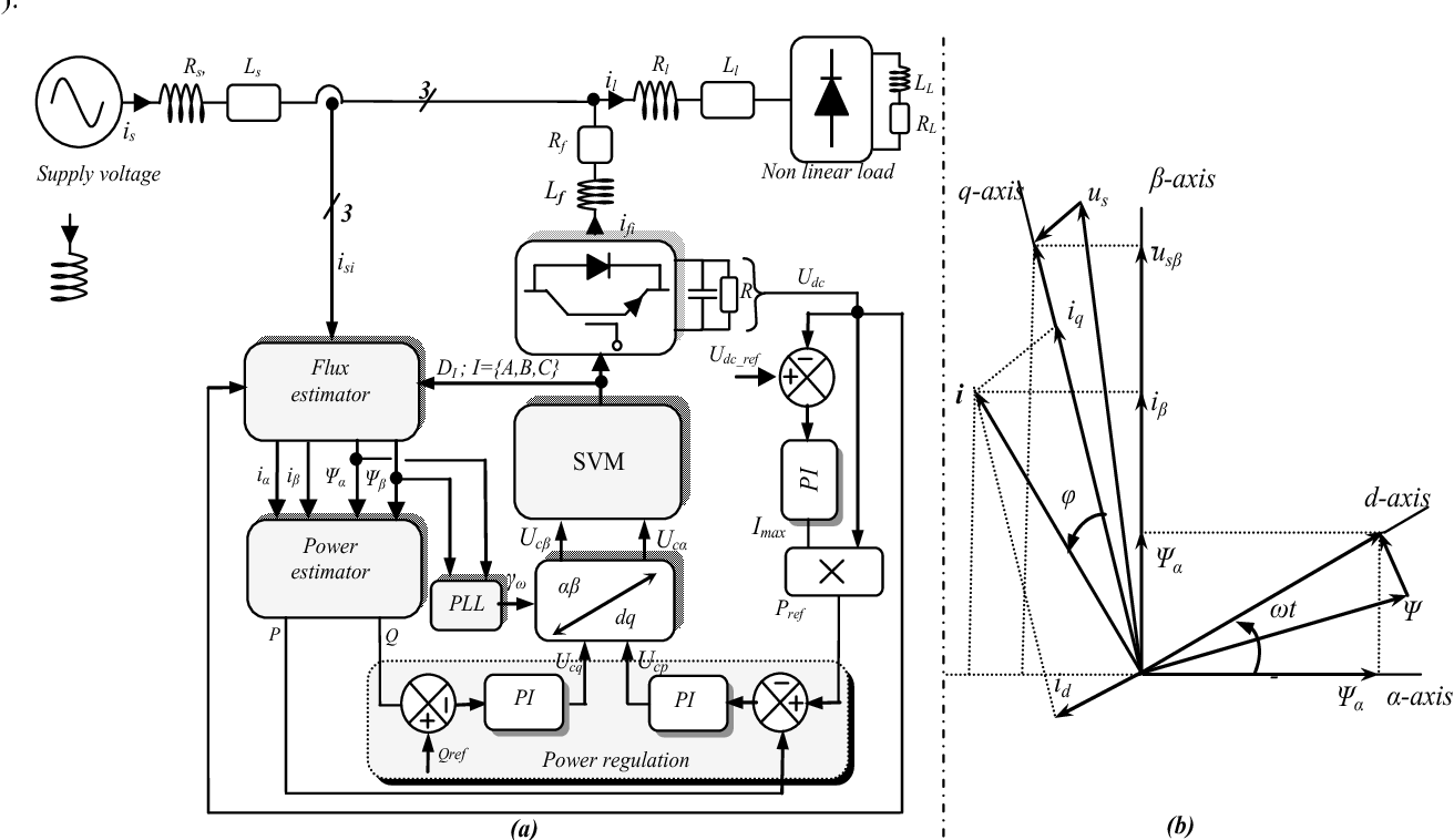 hight resolution of block scheme of virtual flux based dpc svm for saf