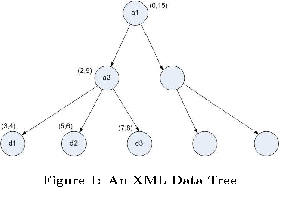 Figure 1 from Applying cosine series to join size