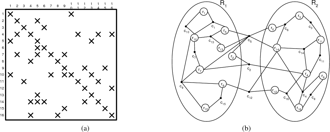 Table 1 from A Hypergraph-Partitioning Approach for Coarse