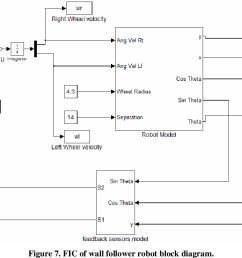 fic of wall follower robot block diagram  [ 1338 x 762 Pixel ]